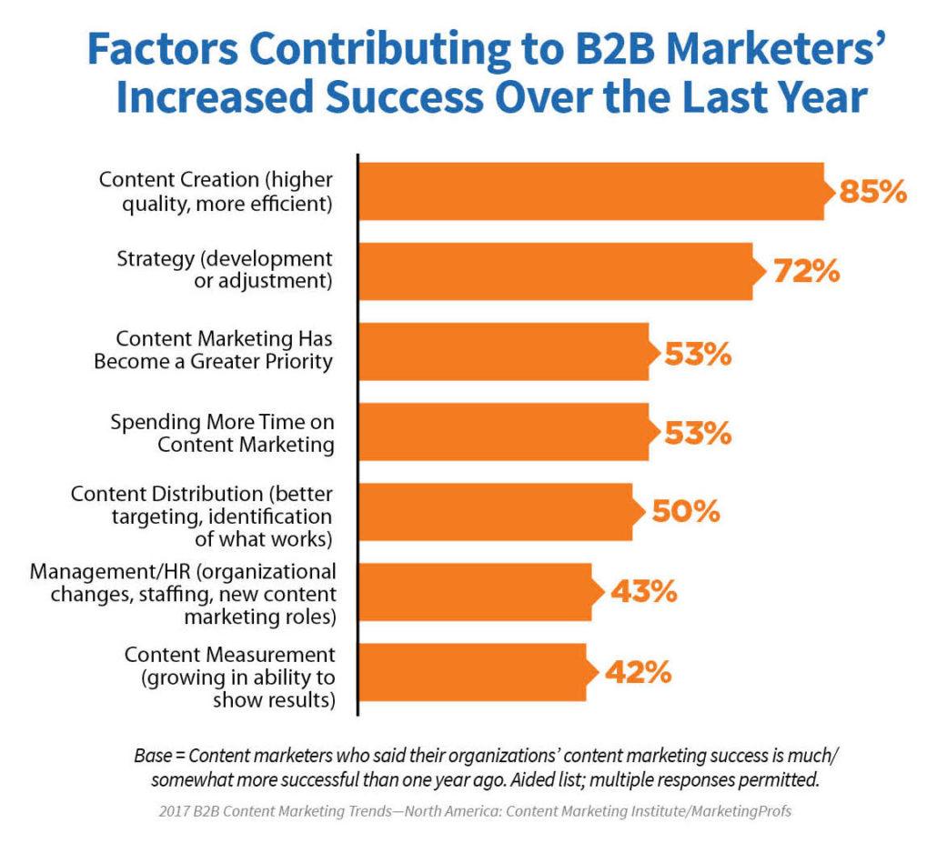 5 kỹ năng cần có để thành công trong nghề Copywriter là gì - Tầm quan trọng của content trong thành công của hoạt động marketing