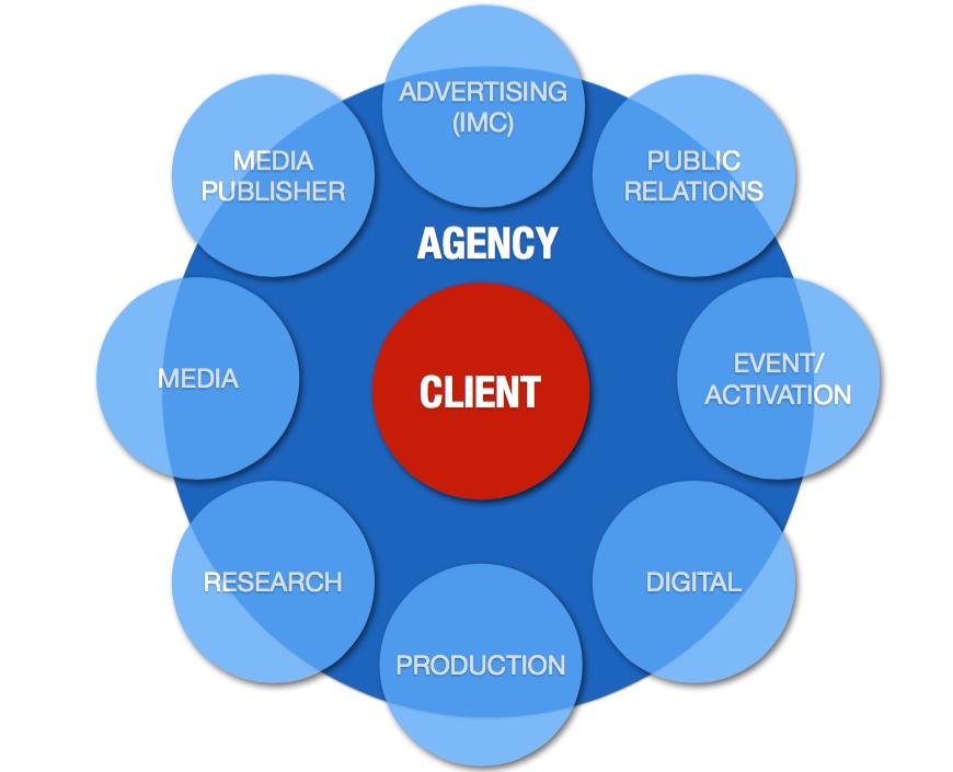 loại hình công ty agency - client