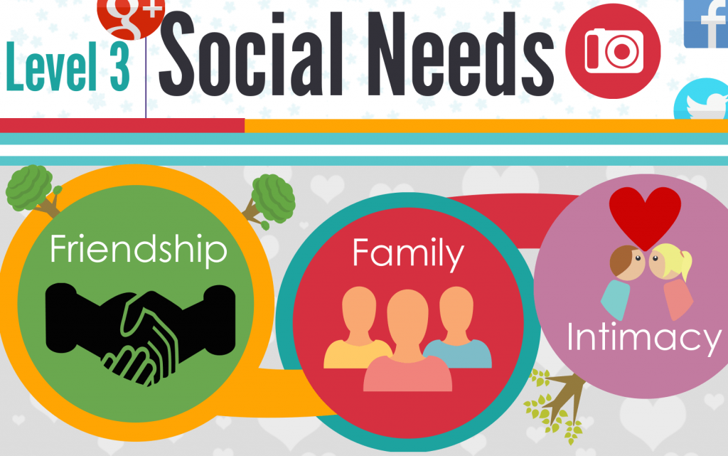 Tháp nhu cầu Maslow - Nhu cầu xã hội