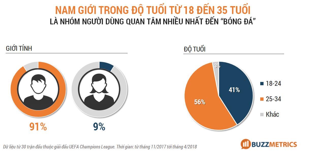 số liệu đối tượng xem thể thao