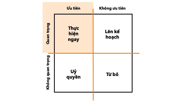 Eisenhower Matrix Illustration Việt Hoá