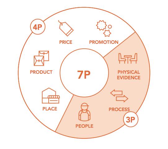 7p Trong Marketing bào gồm những gì