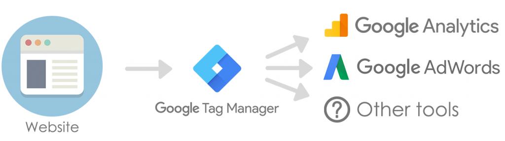 Cách hoạt động của Google Tag Manager là gì
