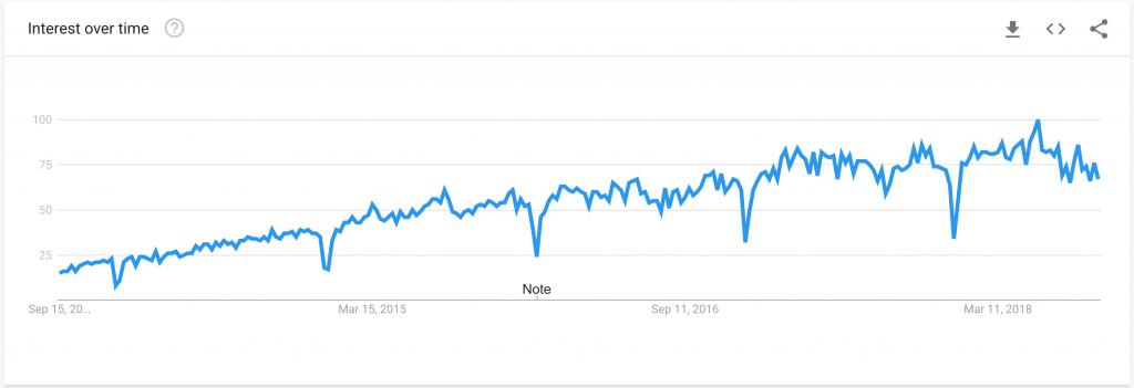 Sự tăng trưởng trong 5 năm gần đây của Google Tag Manager  là gì