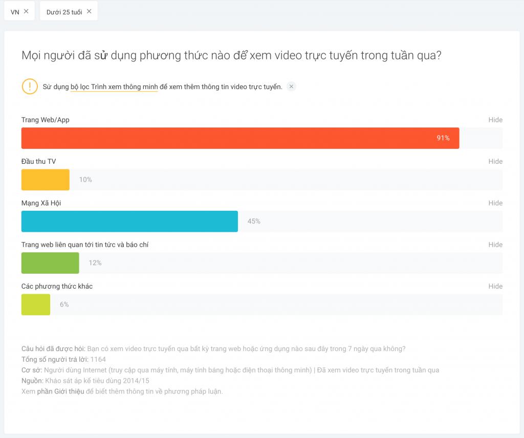 """Dữ liệu từ khảo sát về thế hệ Z """"The Consumer Barometer Survey"""" được thực hiện bởi Google"""