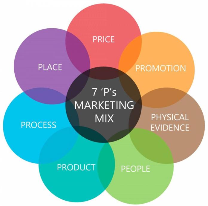 Khái niệm Marekting Mix là gì - Chiến lược marketing 7P