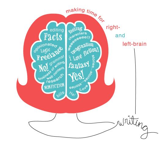 BrainStorm là gì - Brain Writing