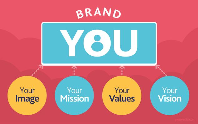 các bước xây dựng thương hiệu cá nhân