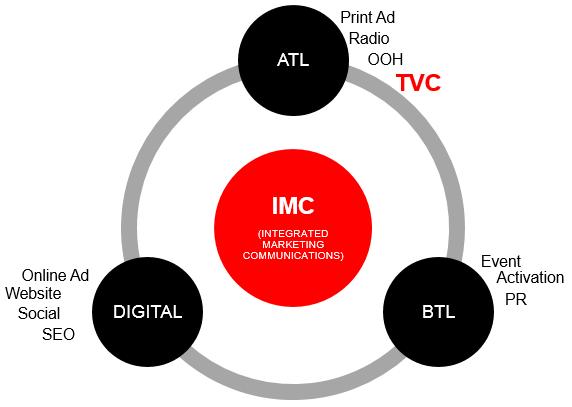 Định nghĩa IMC là gì