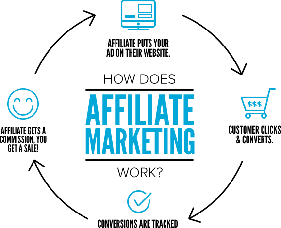 quy trình affiliate marketing