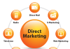 Direct Marketing là gì, các hình thức direct marketing