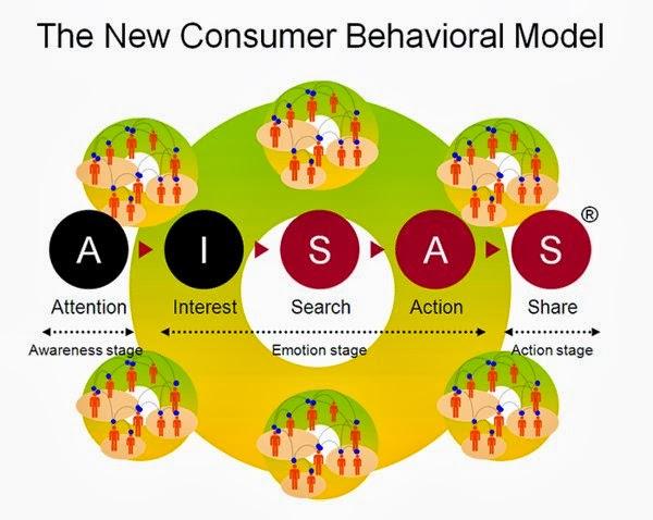 Mô hình AISAS