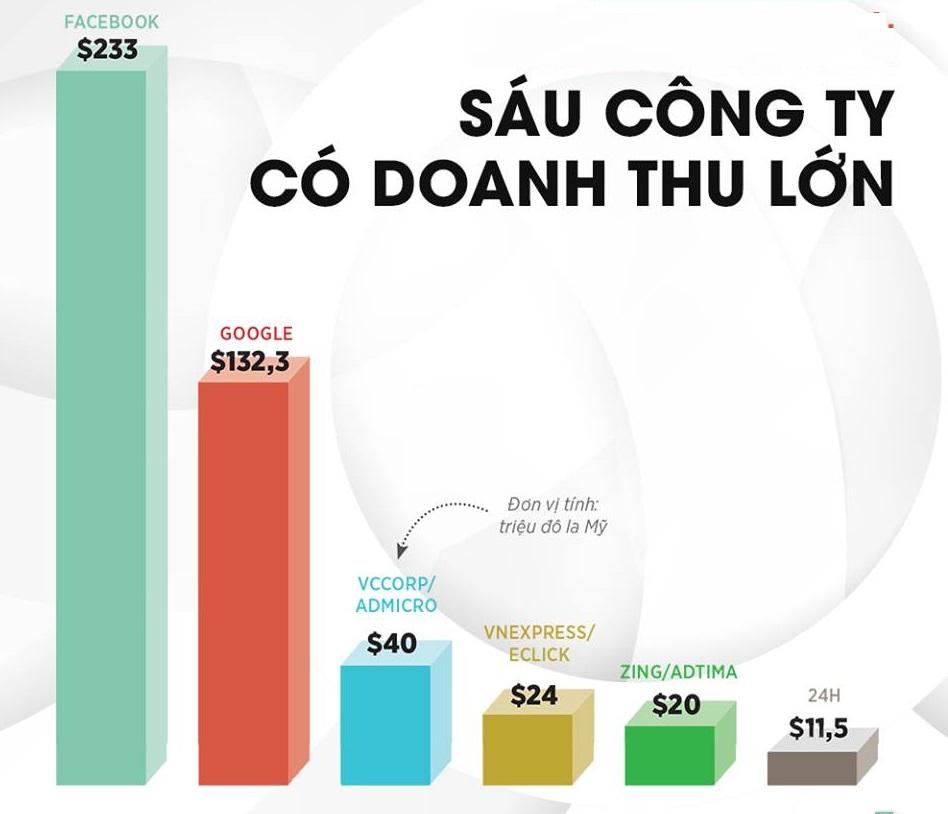 Bảng xếp hạng doanh thu các mạng quảng cáo