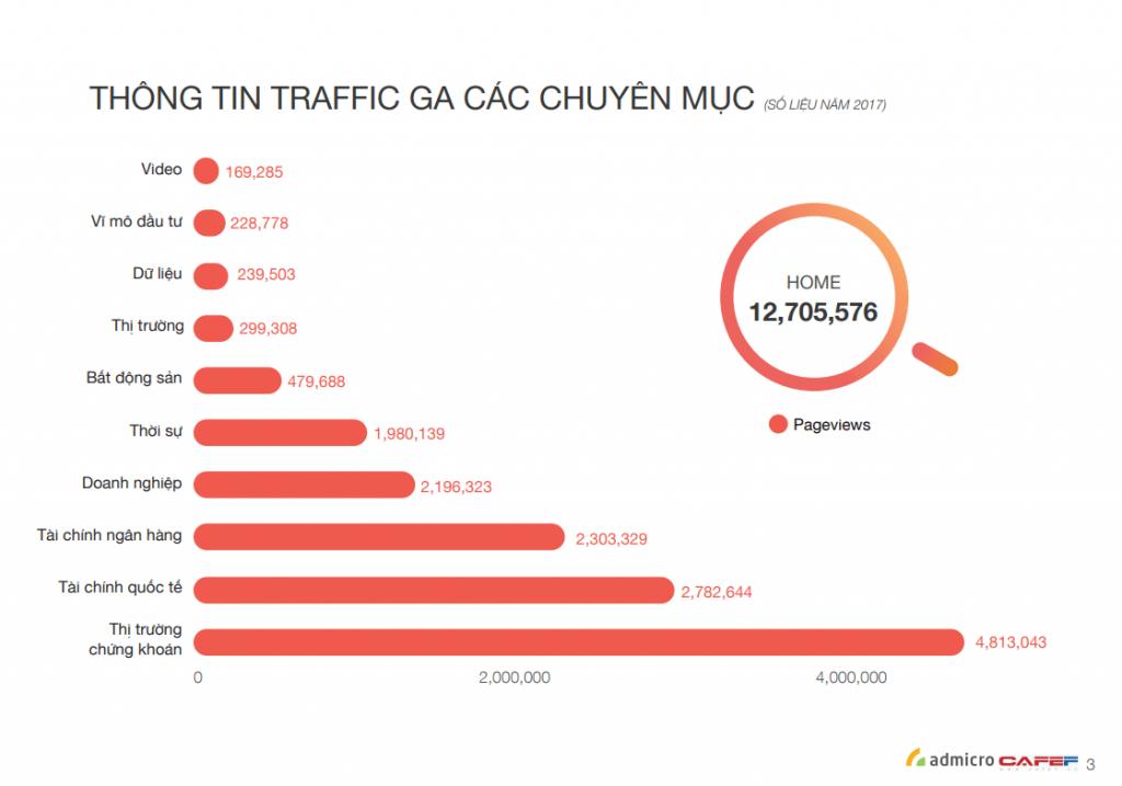 Thông tin traffic các chuyên mục của CafeF