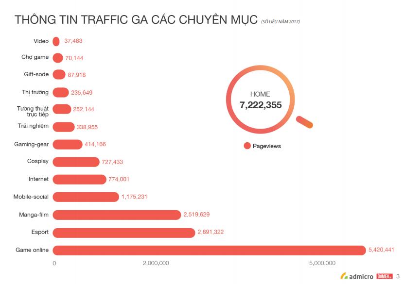 thông tin traffic các chuyên mục GameK