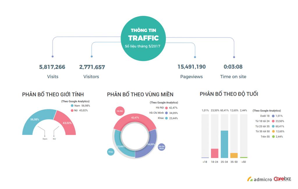 Thông tin traffic của cafebiz