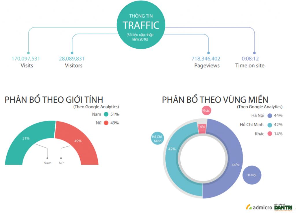 Thông tin traffic dantri