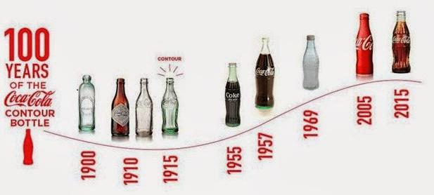 Bao bì coca cola qua các thời kì
