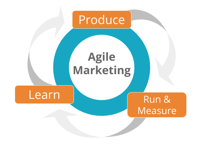 agile marketing là gì