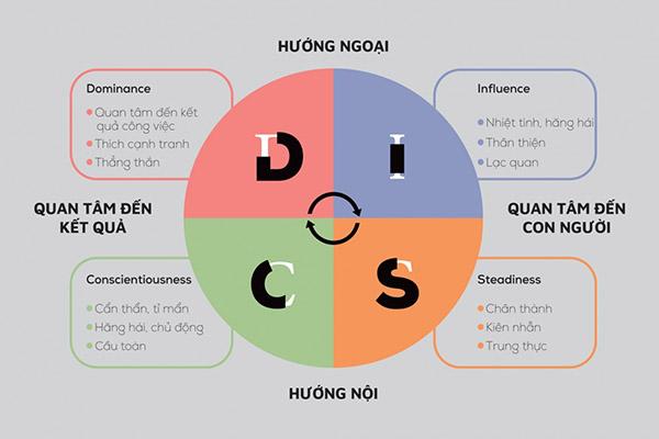 disc là gì